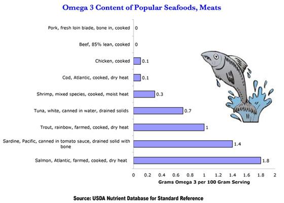 omega-3-seeafood